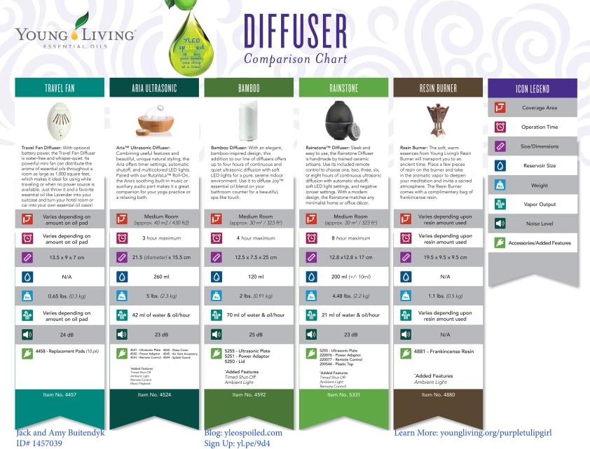 diffuser comparison chart.indd